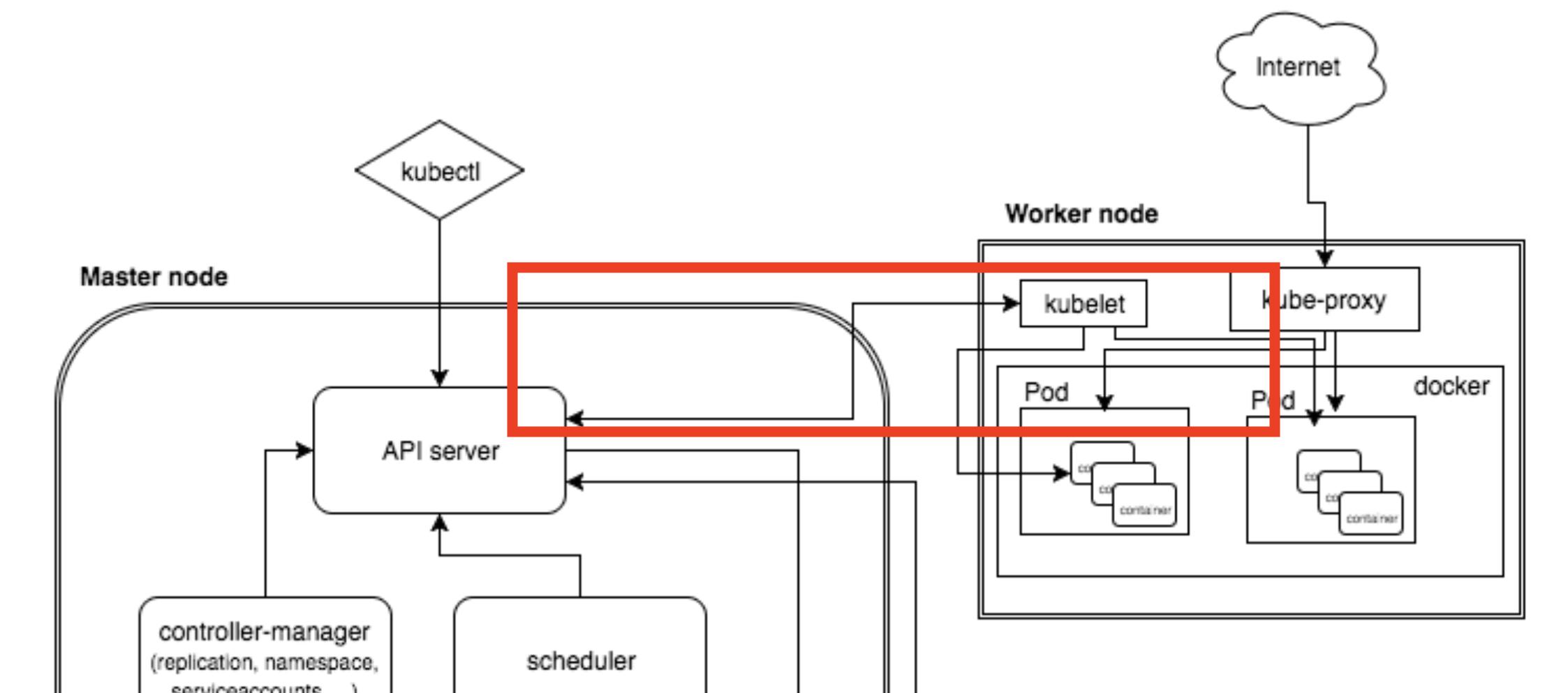 apiserver-access-nodes-big-pic