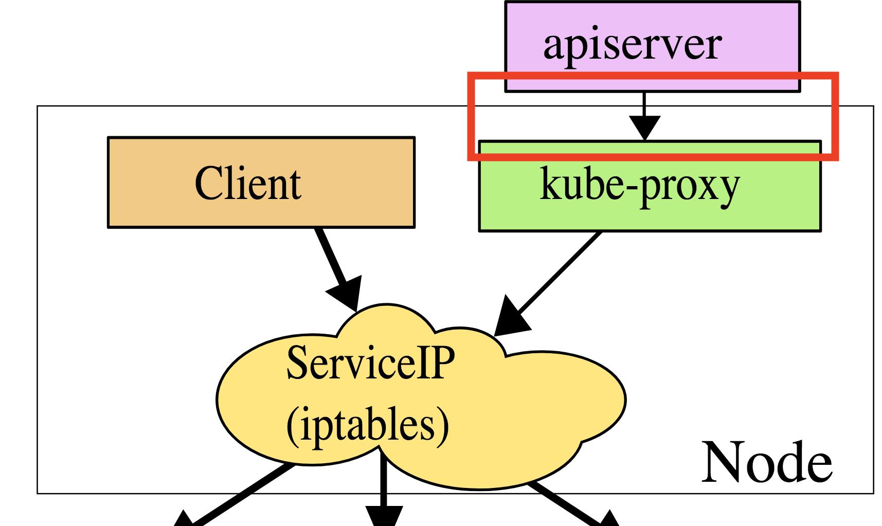apiserver-access-nodes