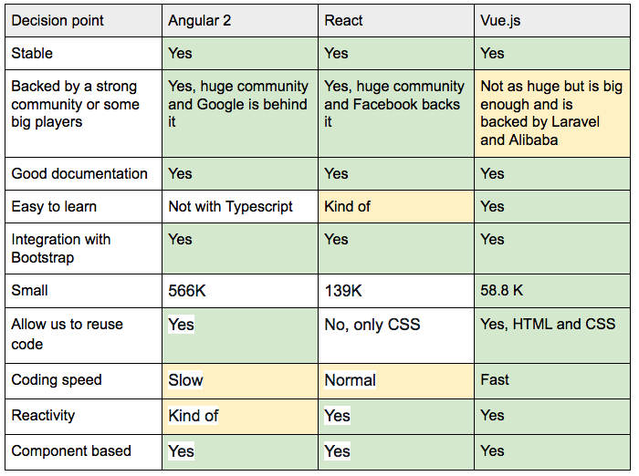 comparison-angular-react-vuejs