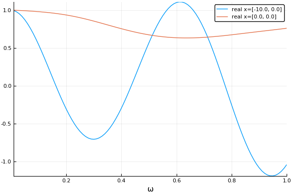 Plot of response against wavenumber