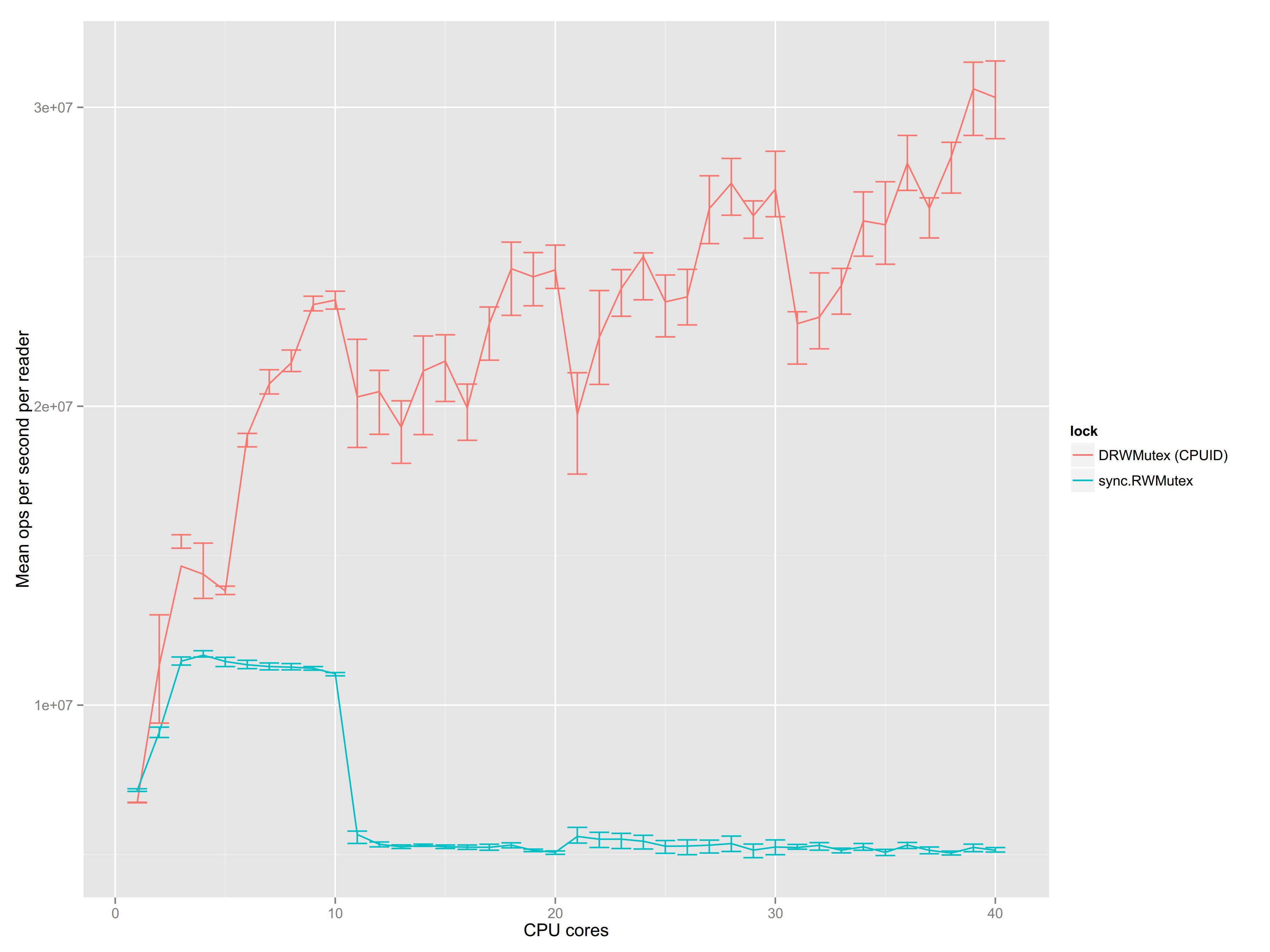 DRWMutex and sync.RWMutex performance comparison