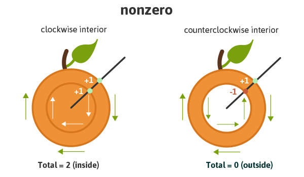 nonzero fill-rule