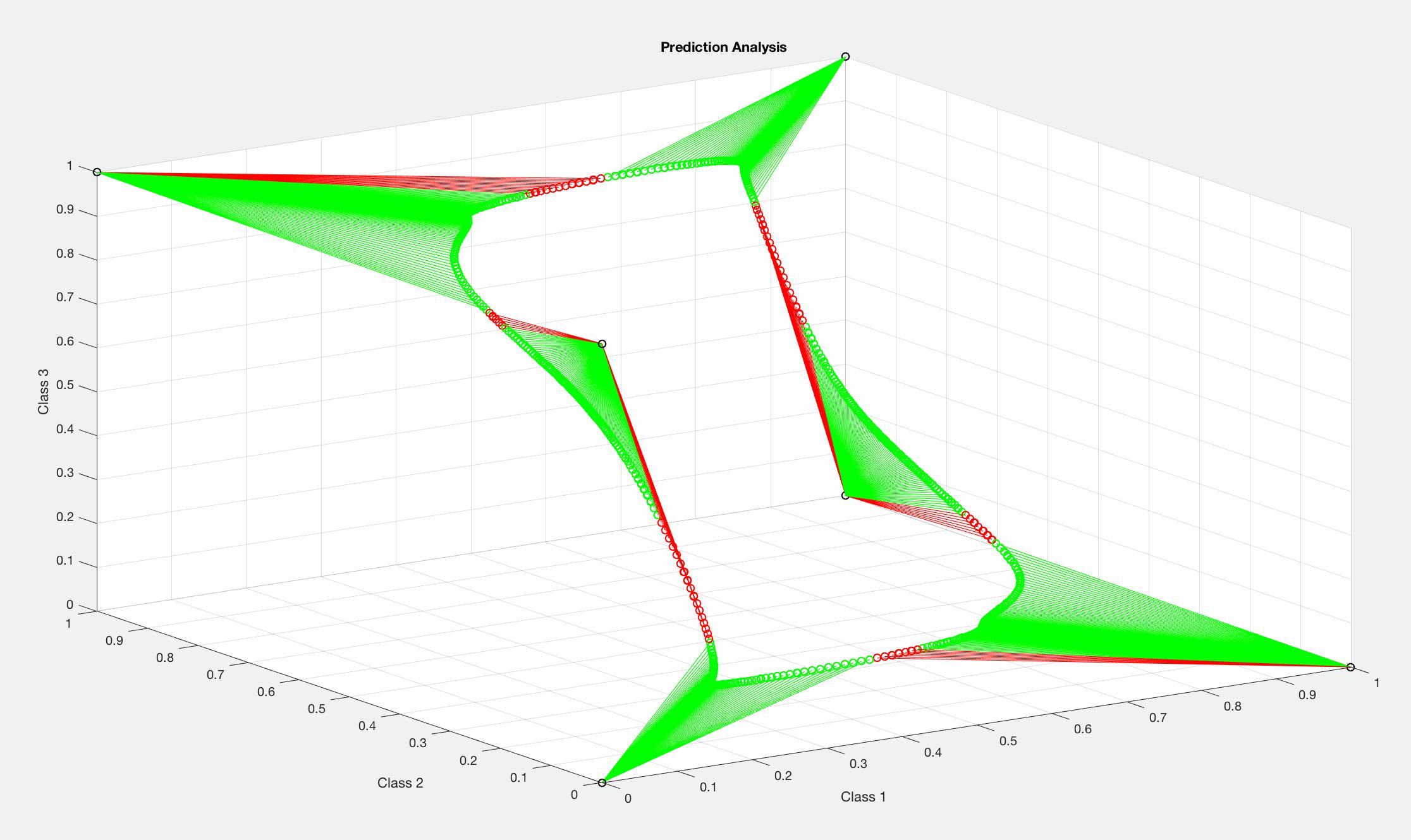 Example NetworkAnalysis.m Output