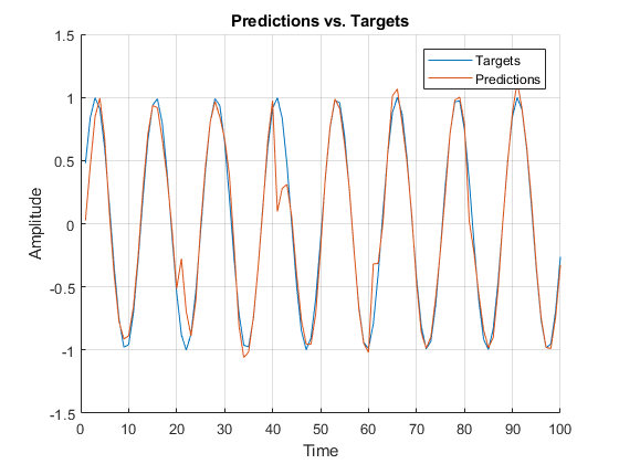Predictions and Targets