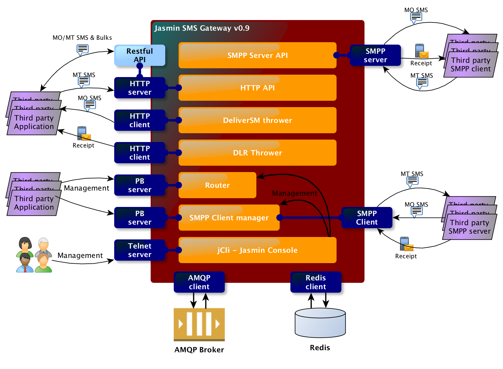 HLD Architecture