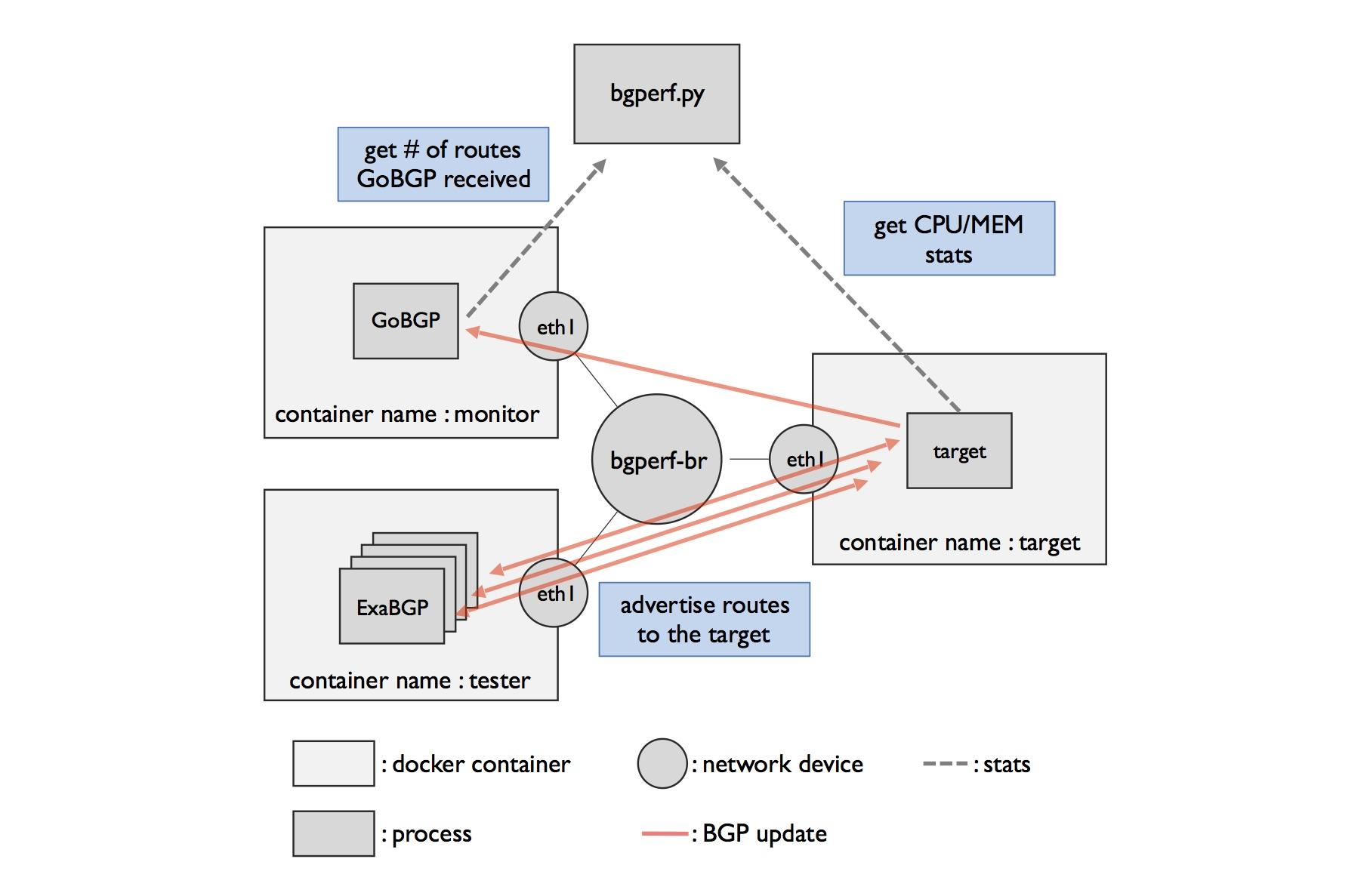 How bgperf works