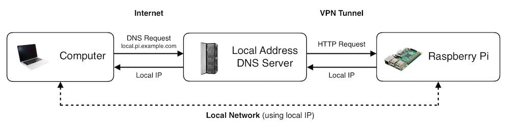 A component diagram