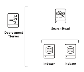 Splunk topology with indexer, search head and deployment server