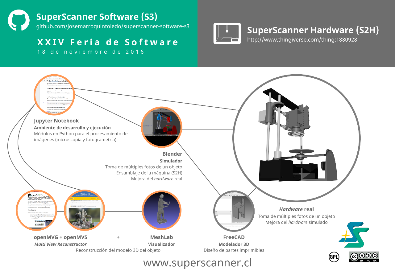 SuperScanner's Framework