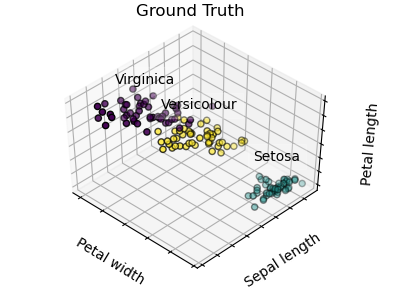 Plot Cluster Iris - Ground Truth