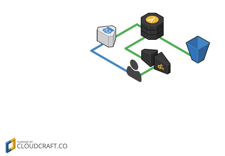 Dynamic DNS in AWS