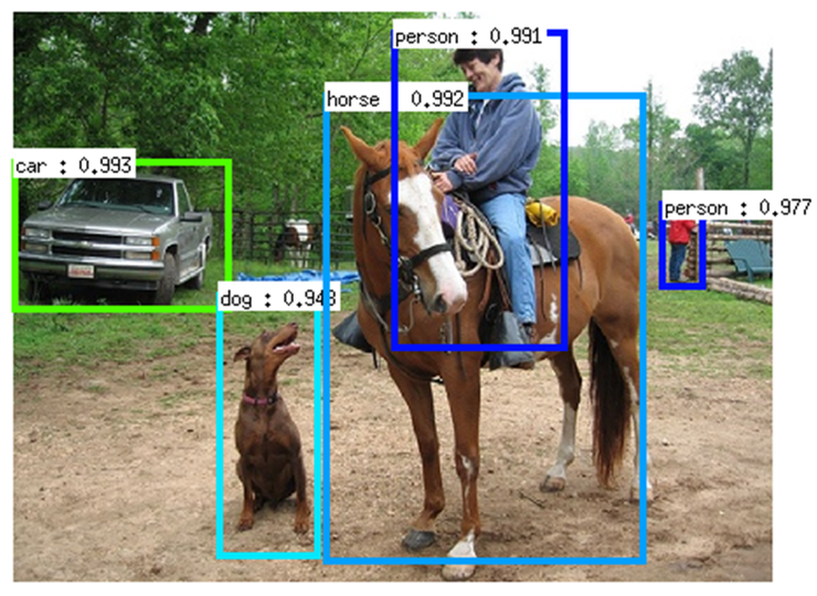Goal of Object Detection