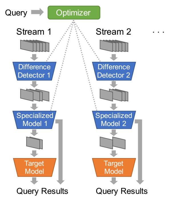 Overall Framework of NoScope