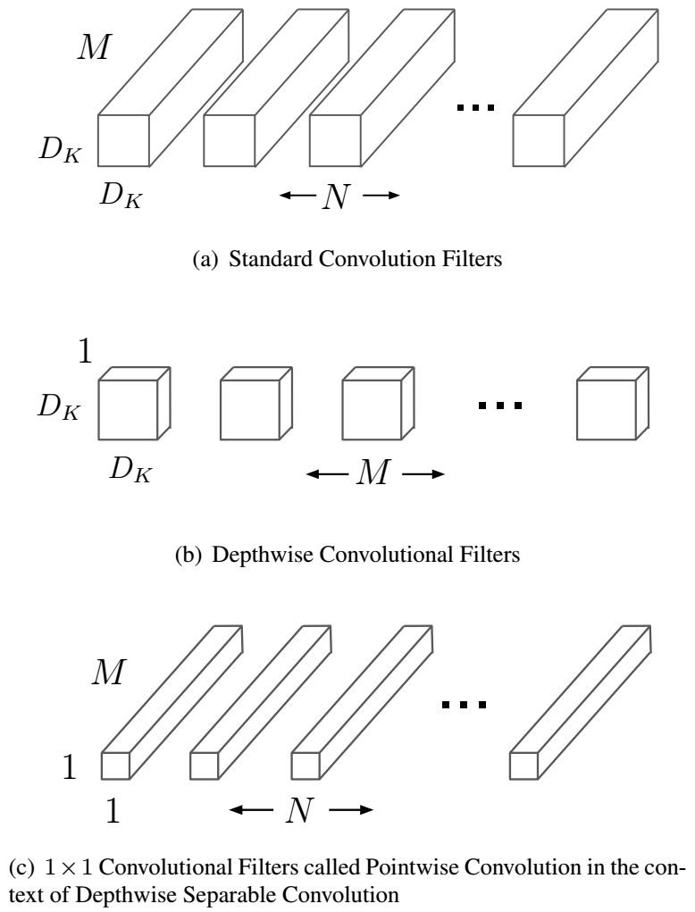 Reading Note: MobileNets: Efficient Convolutional Neural Networks