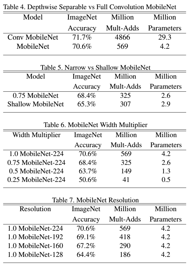 Reading Note: MobileNets: Efficient Convolutional Neural