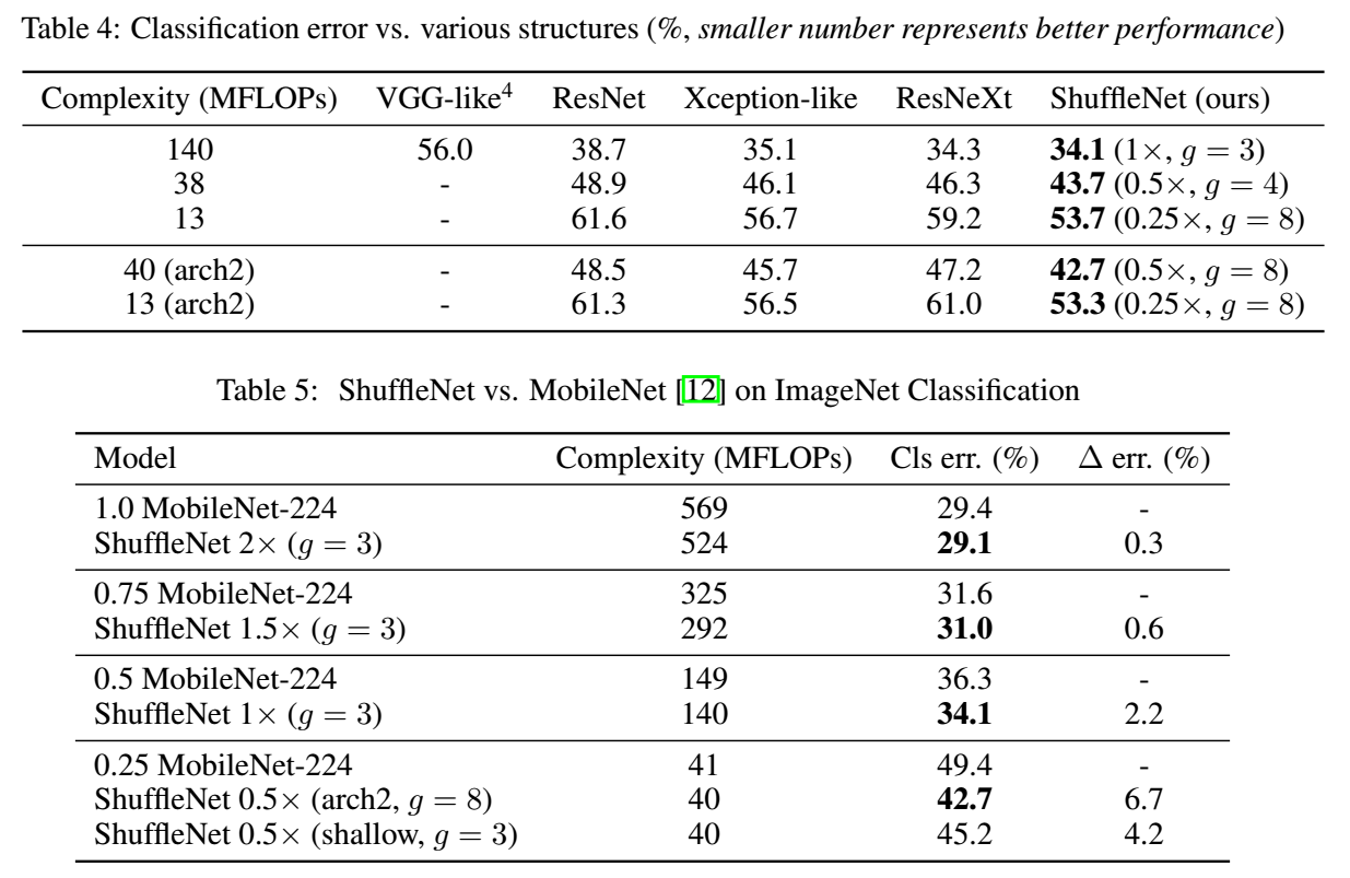 Reading Note: ShuffleNet: An Extremely Efficient Convolutional