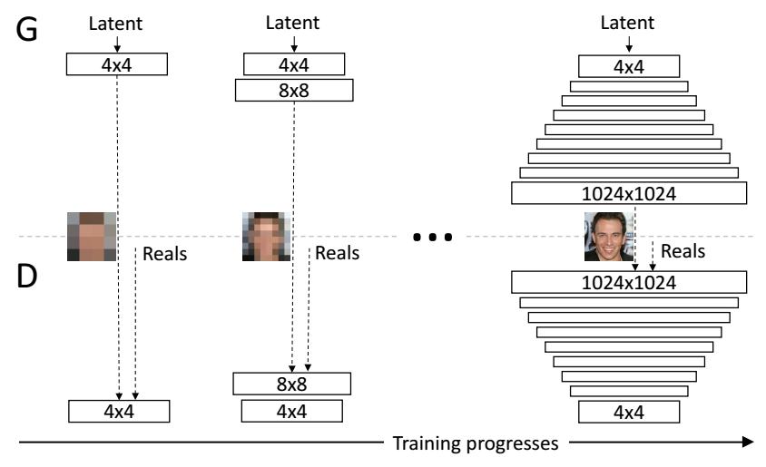 rappresentazione del training