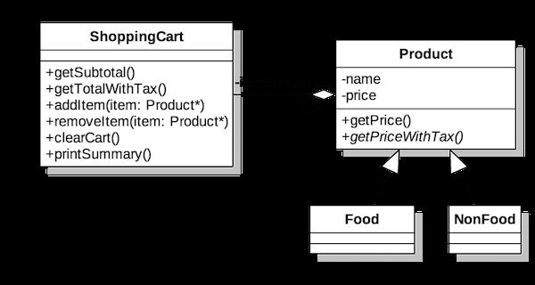 Shopping Cart UML