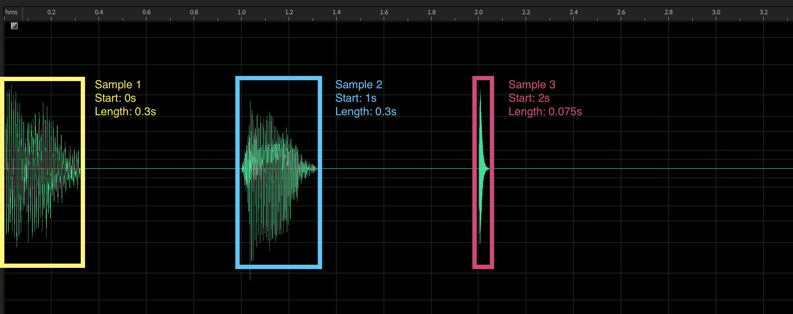 Waveform visualization showing how each sprite occupies a chunk of time, and is labeled by its start time and duration
