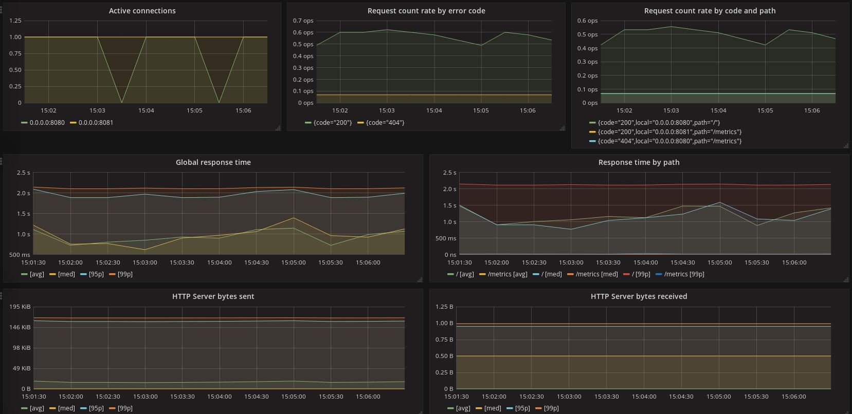 Eclipse Vert x metrics now with Micrometer io