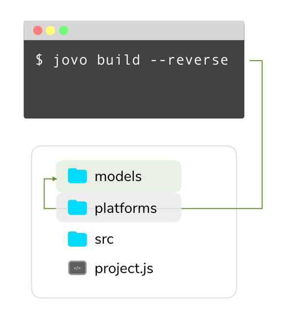 jovo build reverse converter