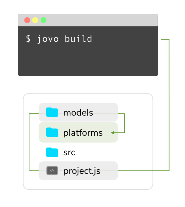 jovo build command
