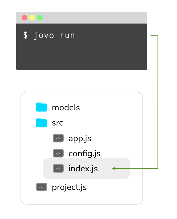 jovo run command