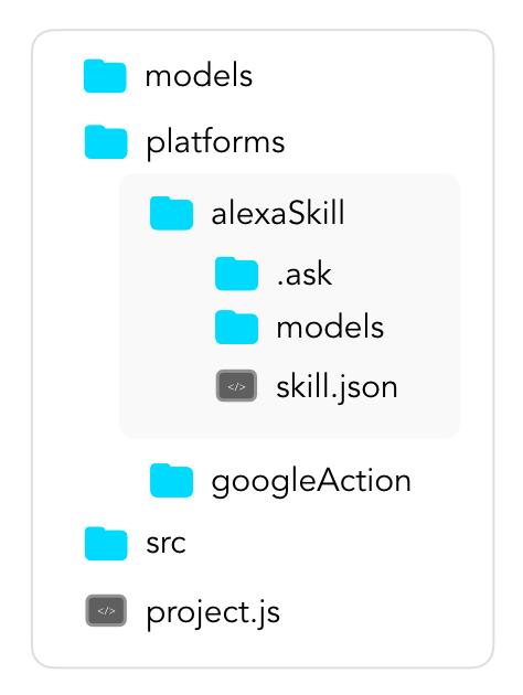 Alexa Skill Folder in a Jovo Project
