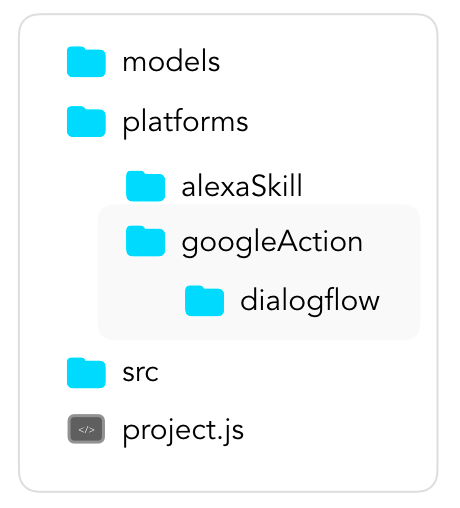 Google Action Folder in a Jovo Project