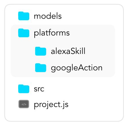 Platforms Folder in a Jovo Project