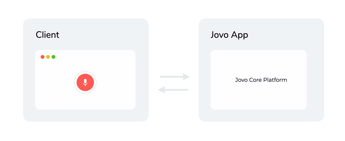 Jovo Client and Jovo Core Platform