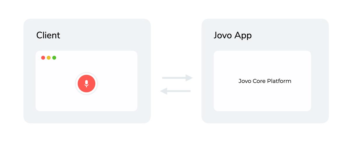 Jovo Client and Jovo Core Platform