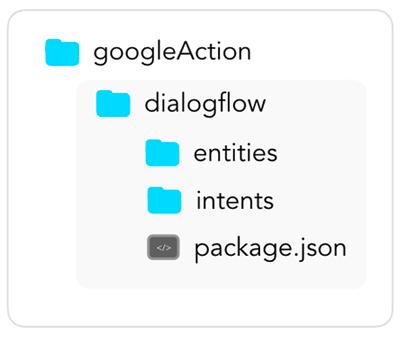 Dialogflow Folder Structure