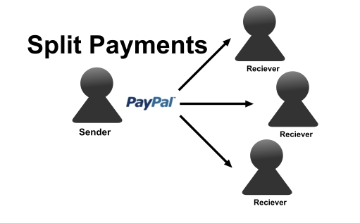 Active PayPal Adaptive Payment