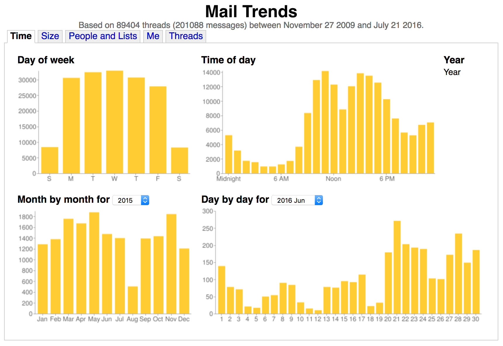 Mail Trends example