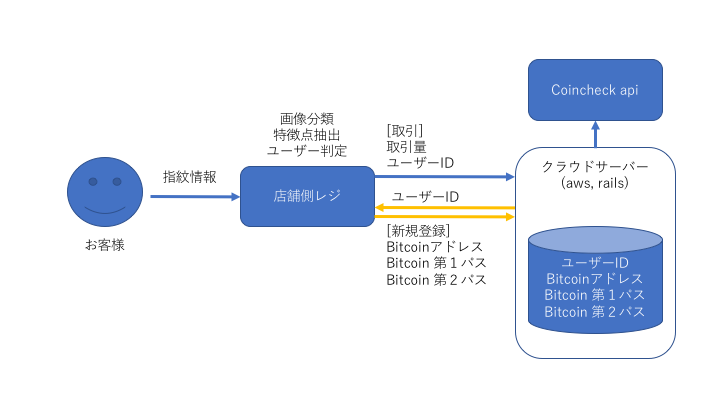 paycoin system structure