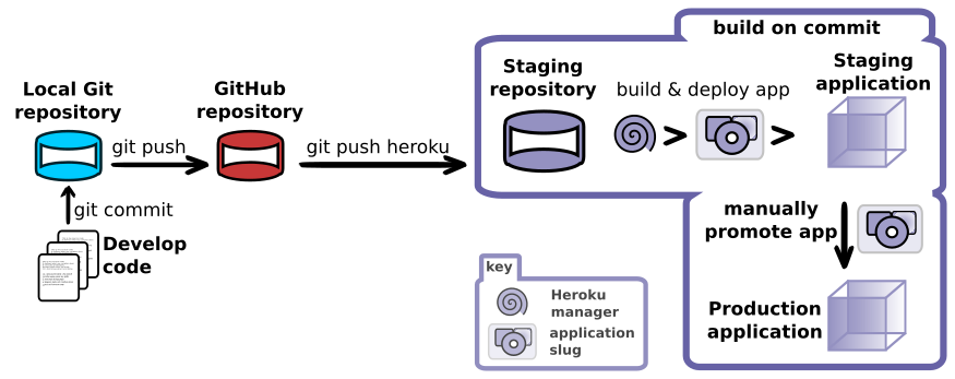 Heroku Pipeline concept - staging and production