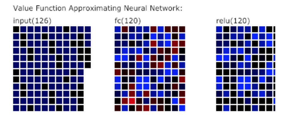 Image of the net parameters