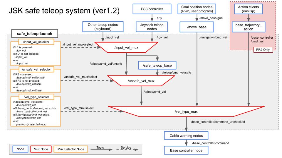 JSK teleop_base system