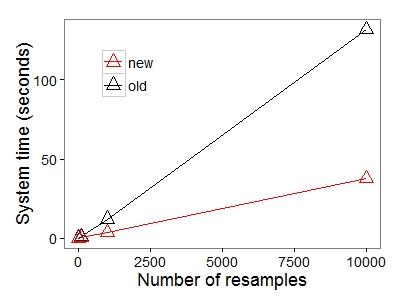 multSE benchmark plot