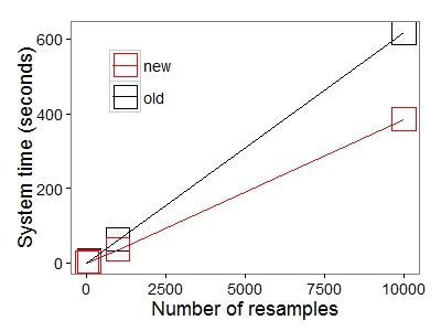 multSE benchmark plot 2