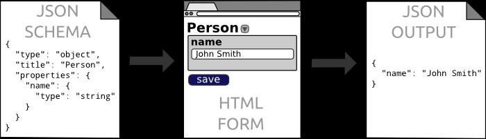 JSON Schema -> HTML Editor -> JSON