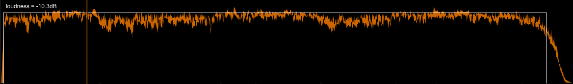 loudness curve