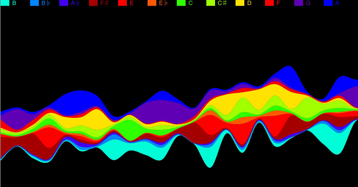 Pitch data from part of the Aria from Bach's Goldberg Variations