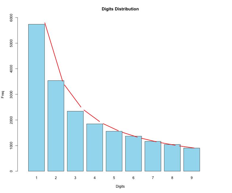 frequência de cada dígito num gráfico de barras
