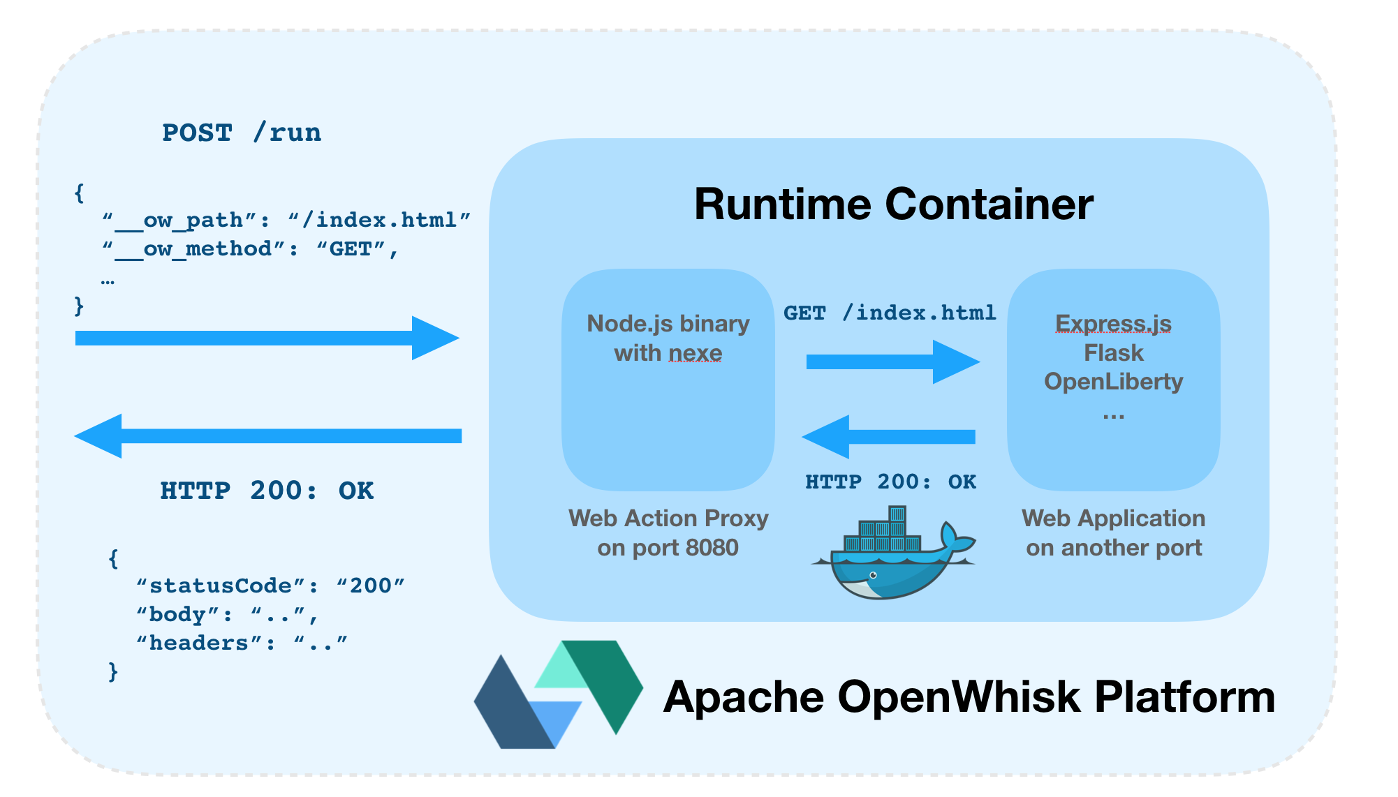 Apache OpenWhisk Web Action HTTP Proxy