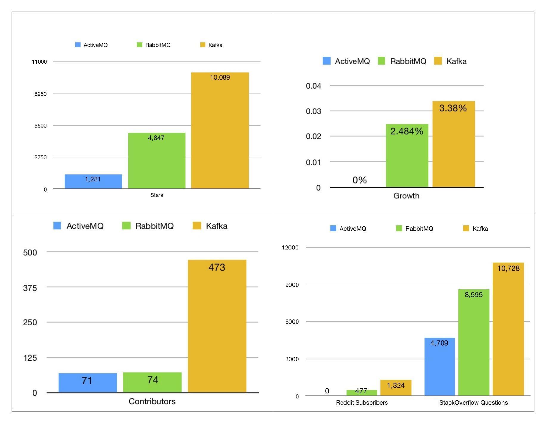 Combined Statistics