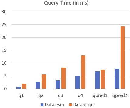 query benchmark