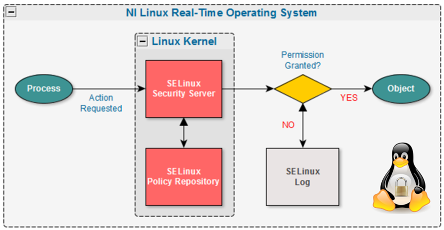 SELinux_diagram