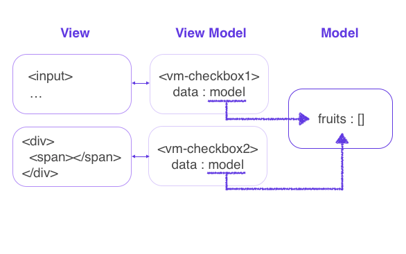 how-vm-checkbox-works